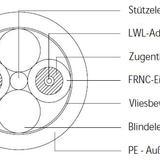 德国莱尼通讯光纤I-V(ZN)H2Y 2K 200/230